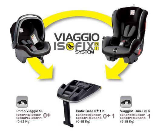 siege auto peg perego isofix